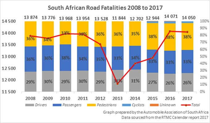 Road Fatalities 2008 – 2017 per road user group