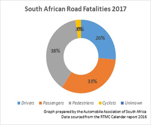 South African Road Fatalities 2017 per road user group