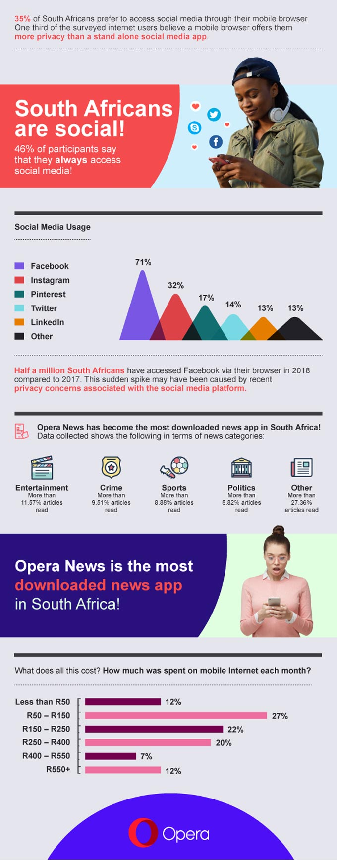 Opera State of the mobile web report for the first quarter of 2018