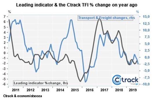 October Ctrack Transport and Freight Index tracks economy down