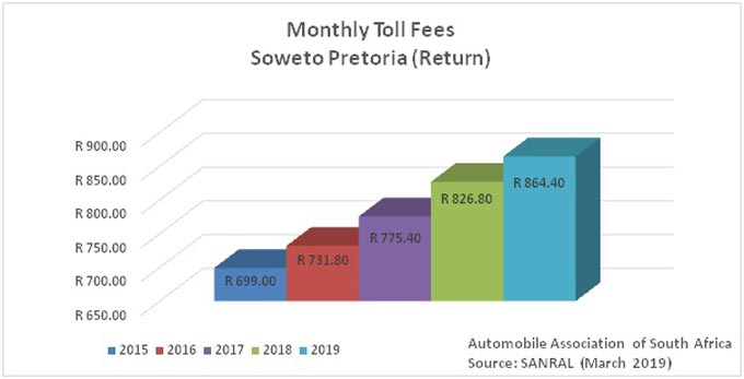 Graph 2 – Monthly fees on Soweto/Pretoria route (return)