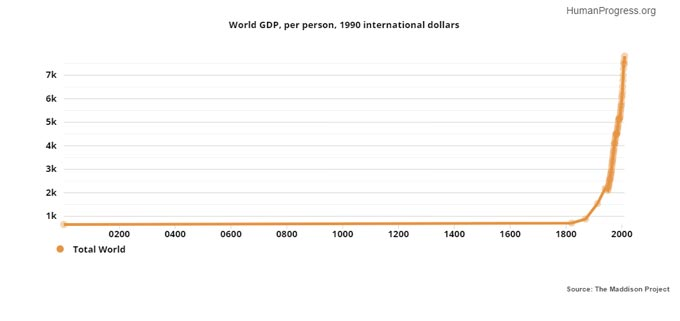 The graph below, published by HumanProgress.org and based on the work of the late Professor Angus Madisson, shows how per capita GDP in the world