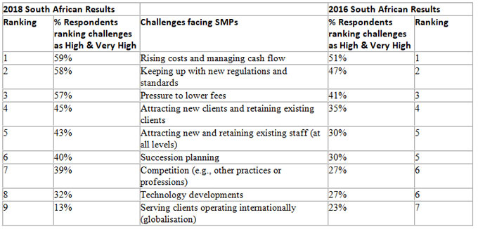 Challenges Facing SMPs