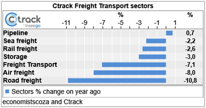 Chart 1: The Ctrack Freight & Transport Index and its sectors.