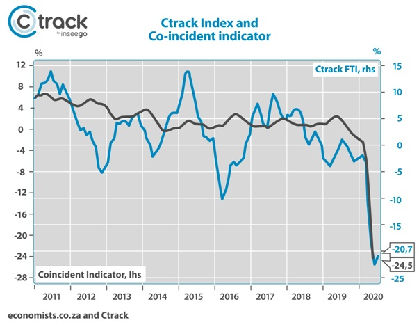 Ctrack Freight & Transport Index indicates dips and declining declines