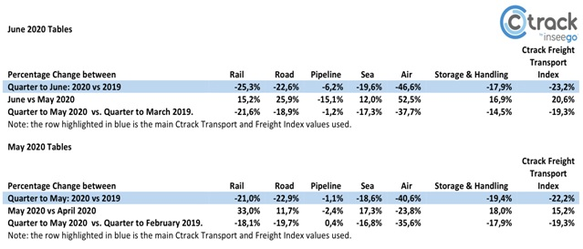 Table 1: The Ctrack Freight Transport Index