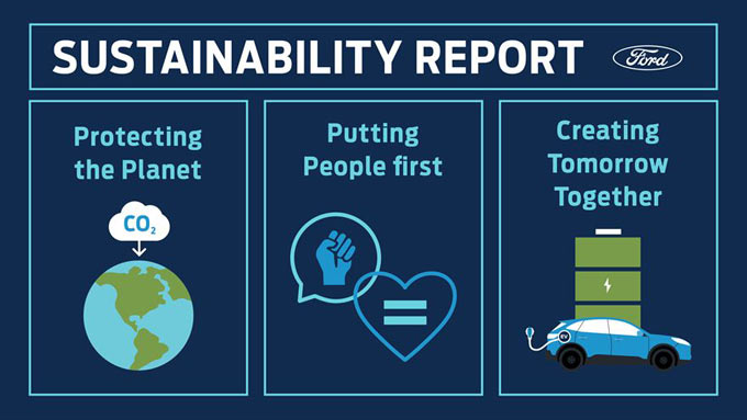 Ford Expands Climate Change Goals, Sets Target to Become Carbon Neutral By 2050: Annual Sustainability Report