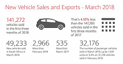 Absa commentary on the March 2018 NAAMSA New Vehicle Sales & Exports Report