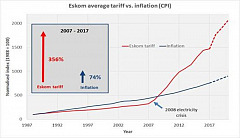 NERSA must give Eskom zero