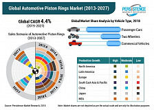 Sales of Steel Automotive Piston Rings to Increase on Account of Growing Demand for Lightweight Components