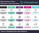 The Digital Solutions Map in Automotive of GlobalData's Disruptor database unveils over 70 innovative use cases of digital technologies across the automotive value chain